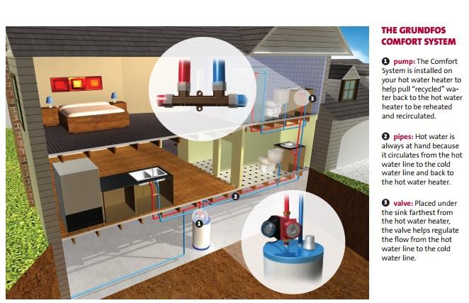 Grundfos Comfort System